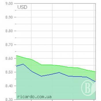 Как найти самый лучший курс обмена валюты в южно-сахалинске?